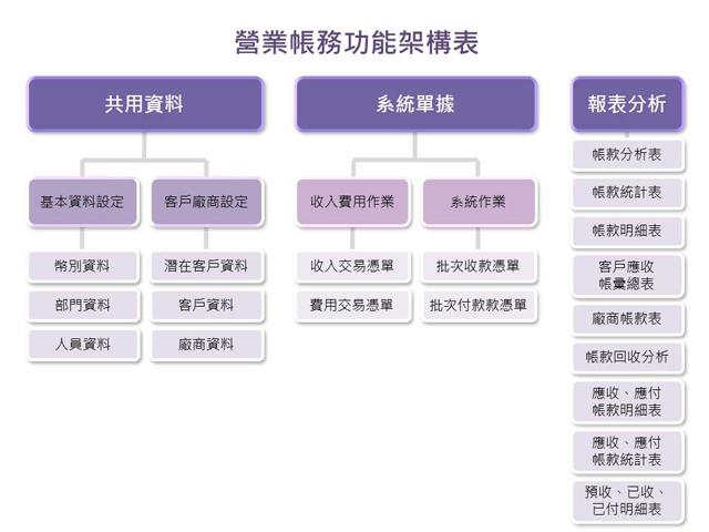 正航1號營業帳務功能明細表